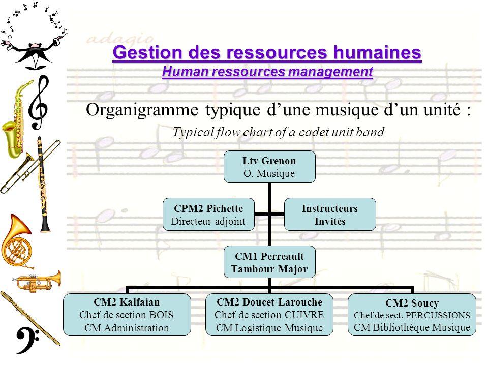 Gestion des ressources humaines Human ressources management Organigramme typique dune musique dun unité : Typical flow chart of a cadet unit band Ltv Grenon O.