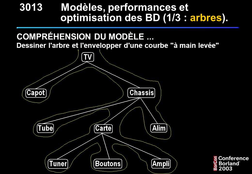 QUELQUES REQUÊTES CLASSIQUES : 1 - Rechercher toutes les feuilles de l arbre : SELECT * FROM T_NOMENCLATURE_NMC WHERE NMC_BD - NMC_BG = 1 3013Modèles, performances et optimisation des BD (1/3 : arbres).