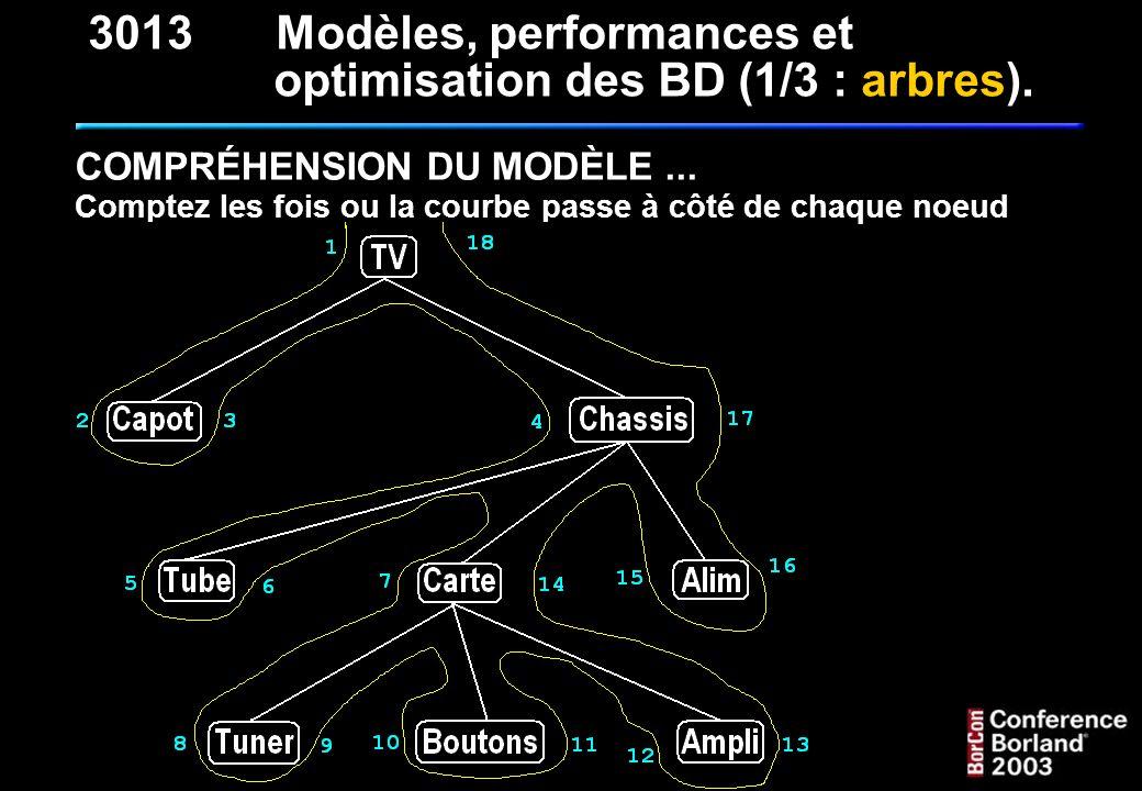 QUELQUES REQUÊTES CLASSIQUES (suite) : 2 - Rechercher toutes les feuilles à partir d un nœud : (par exemple à partir de Chassis ) SELECT * FROM T_NOMENCLATURE_NMC WHERE NMC_BD - NMC_BG = 1 AND NMC_BG > 4 AND NMC_BD < 17 4 étant le NMC_BG de Chassis et 17 son NMC_BD 3013Modèles, performances et optimisation des BD (1/3 : arbres).