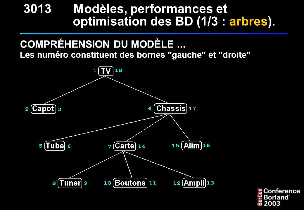 QUELQUES REQUÊTES CLASSIQUES (suite) : 3 - Tous les éléments dépendant d un élément de référence, en fait, le sous arbre : (par exemple à partir de Chassis ) SELECT * FROM T_NOMENCLATURE_NMC WHERE NMC_BG > 4 AND NMC_BD < 17 4 étant le NMC_BG de Chassis et 17 son NMC_BD 3013Modèles, performances et optimisation des BD (1/3 : arbres).