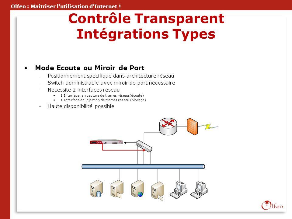 Olfeo : Maîtriser lutilisation dInternet ! Contrôle Transparent Intégrations Types Mode Ecoute ou Miroir de Port –Positionnement spécifique dans archi