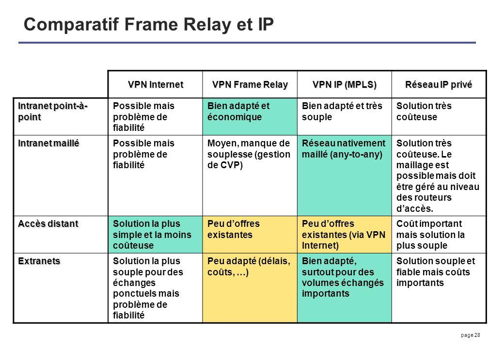 page 28 Comparatif Frame Relay et IP VPN Internet VPN Frame Relay VPN IP (MPLS) Réseau IP privé Intranet point-à- point Possible mais problème de fiab
