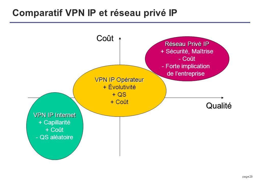 page 29 Comparatif VPN IP et réseau privé IP VPN IP Internet + Capillarité + Coût - QS aléatoire VPN IP Opérateur + Évolutivité + QS + Coût Réseau Pri