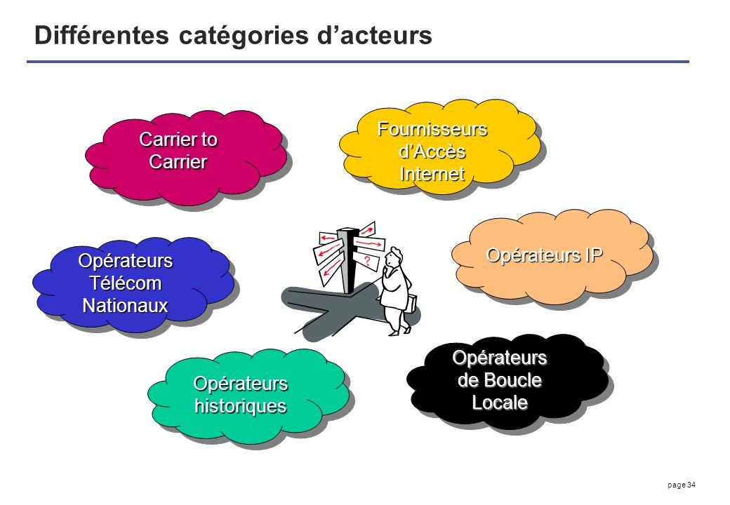 page 34 Différentes catégories dacteurs Carrier to Carrier Fournisseurs dAccès Internet Opérateurs IP Opérateurs de Boucle Locale Opérateurs historiqu