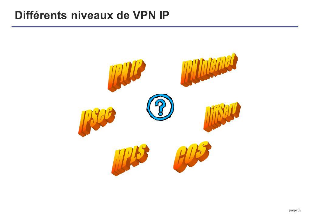 page 35 Différents niveaux de VPN IP