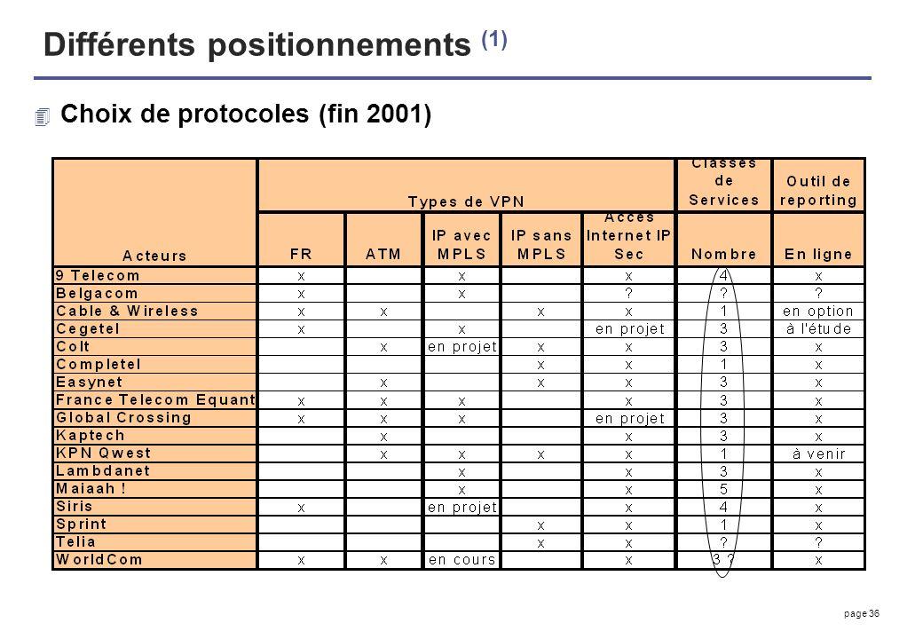 page 36 Différents positionnements (1) 4 Choix de protocoles (fin 2001)