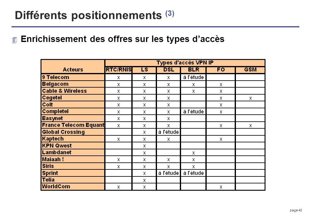 page 40 Différents positionnements (3) 4 Enrichissement des offres sur les types daccès
