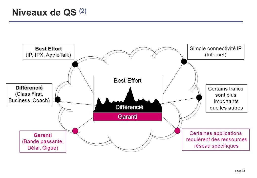 page 63 Niveaux de QS (2) Best Effort Garanti Différencié (IP, IPX, AppleTalk) Simple connectivité IP (Internet) Différencié (Class First, Business, C