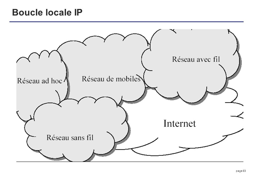 page 83 Boucle locale IP