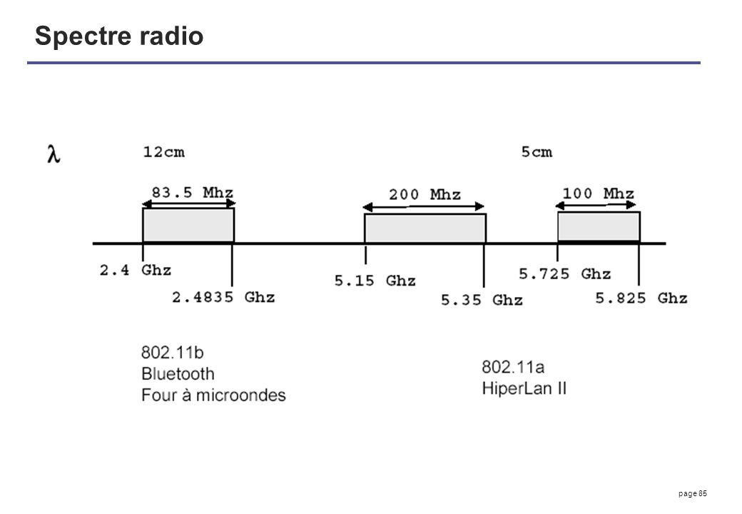 page 85 Spectre radio