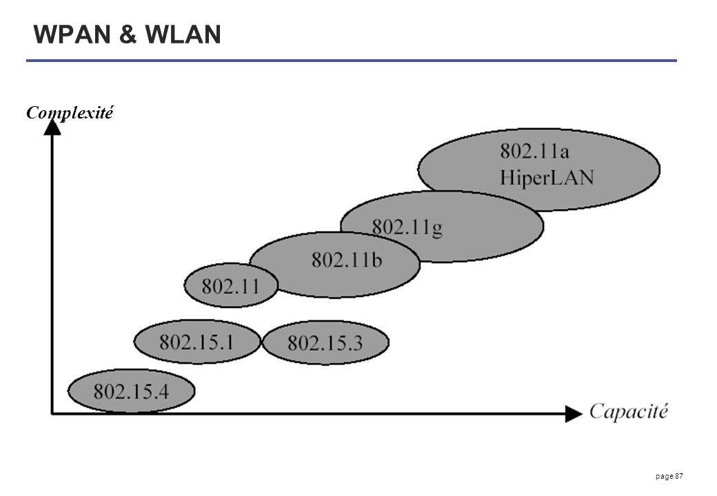 page 87 WPAN & WLAN Complexité