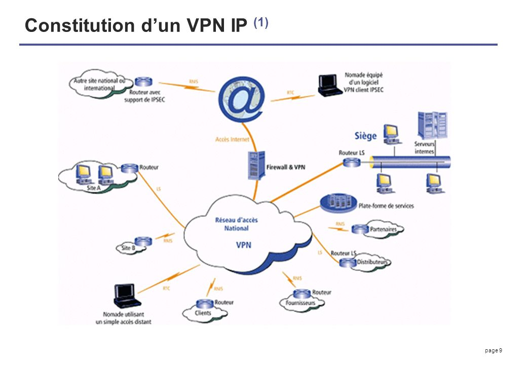 page 9 Constitution dun VPN IP (1)