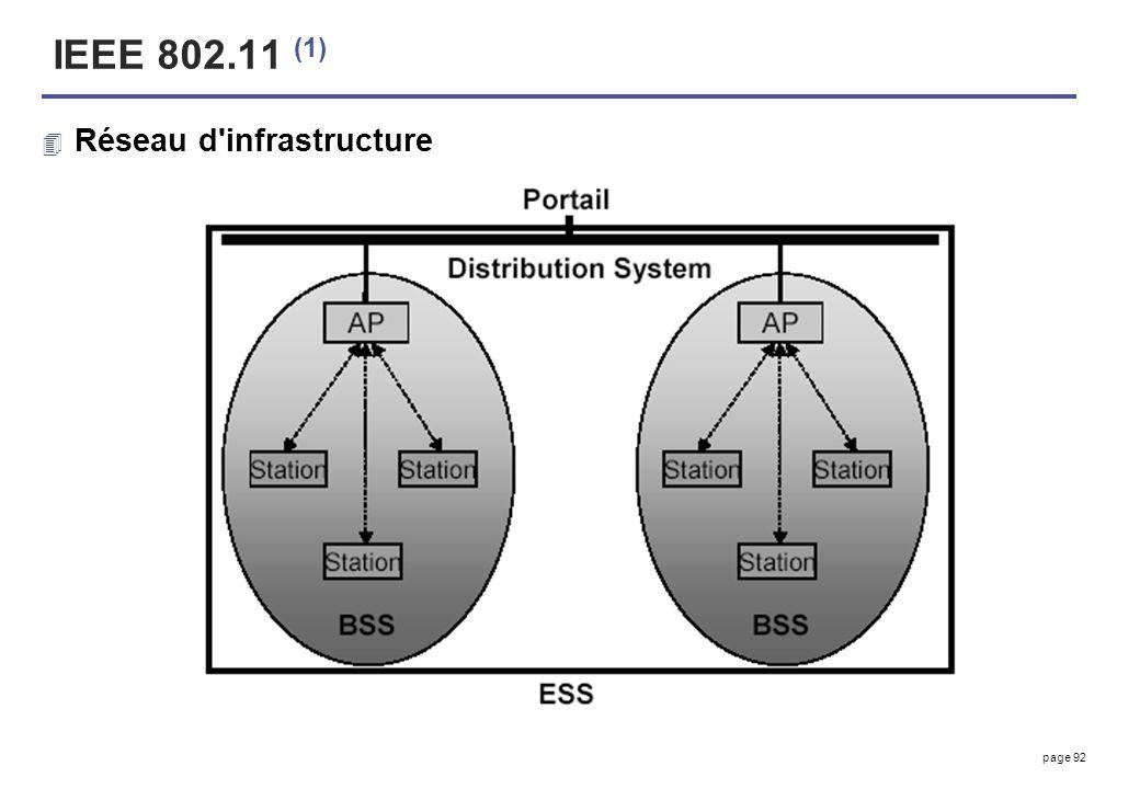 page 92 IEEE 802.11 (1) 4 Réseau d'infrastructure