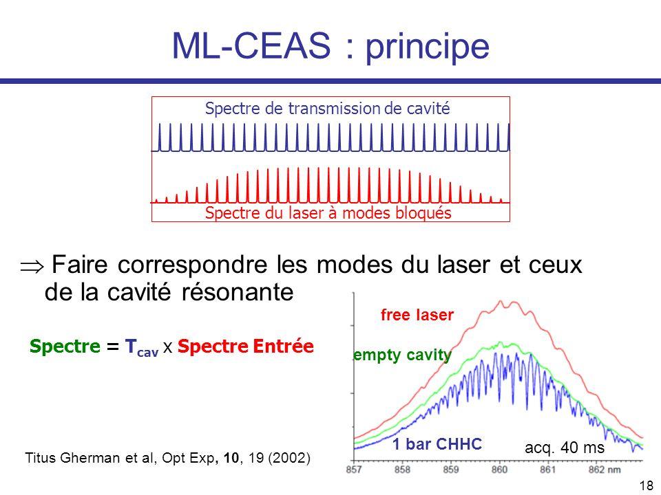 18 ML-CEAS : principe Spectre de transmission de cavité Spectre du laser à modes bloqués Spectre = T cav x Spectre Entrée Faire correspondre les modes