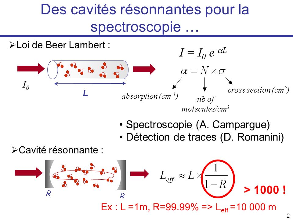 3 De lintensité transmise au spectre … transmitted intensity time CRDS CRDS : Cavity Ring Down Spectroscopy CEAS : Cavity Enhanced Absorption Spectroscopy Original techniques developed at LSP: Optical-Feedback CEAS (OF-CEAS) Mode-Locked CEAS (ML-CEAS) Continuous Wave CRDS (CW-CRDS)