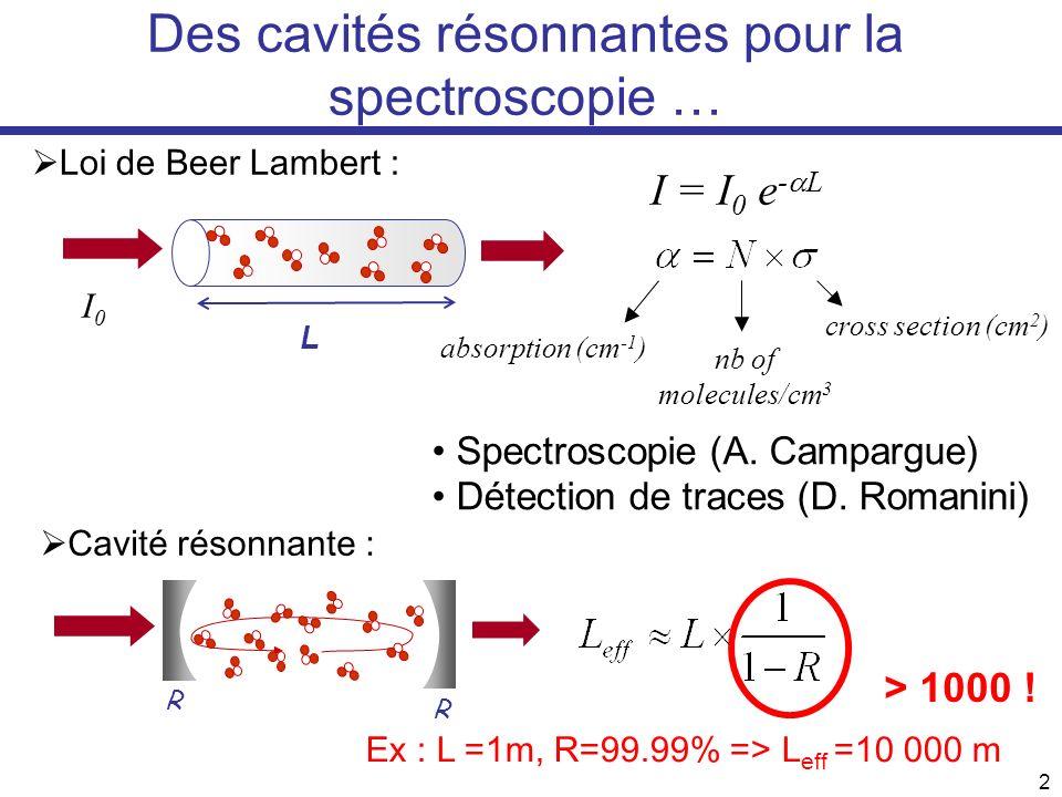 2 Des cavités résonnantes pour la spectroscopie … Ex : L =1m, R=99.99% => L eff =10 000 m > 1000 ! Loi de Beer Lambert : L I = I 0 e - L I0I0 R R Cavi