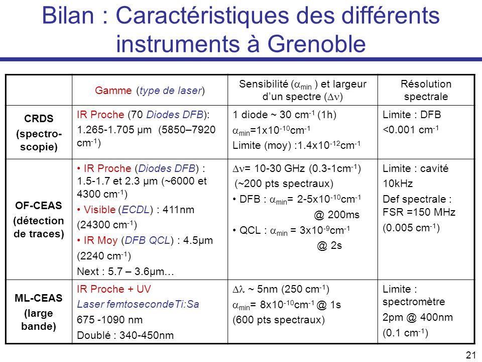 21 Bilan : Caractéristiques des différents instruments à Grenoble Gamme (type de laser) Sensibilité ( min ) et largeur dun spectre ( ) Résolution spec