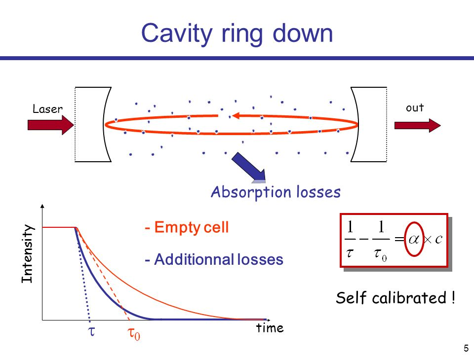 5 Cavity ring down Laser out T T time Intensity - Empty cell - Additionnal losses Absorption losses Self calibrated !