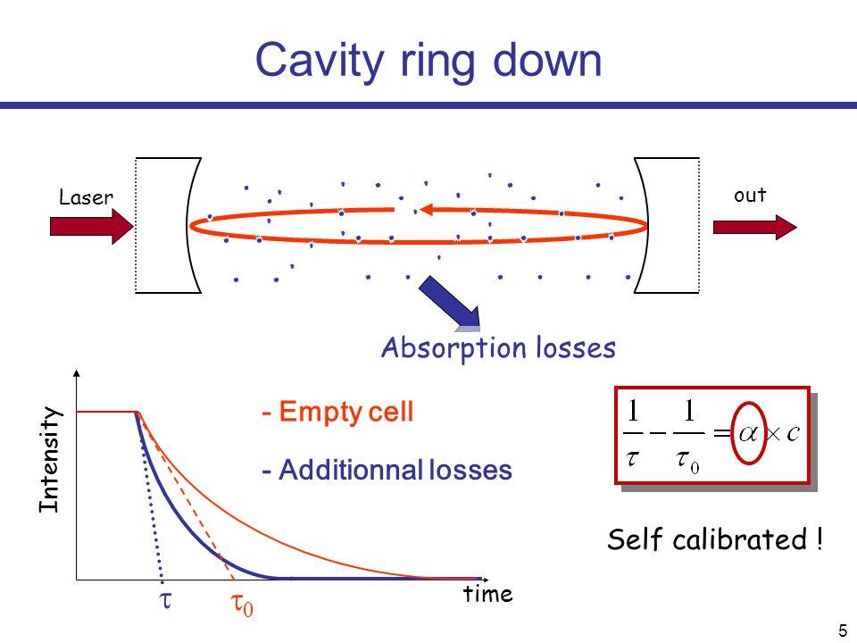 16 Mode-Locked Cavity Enhanced Absorption Spectroscopy (ML-CEAS)