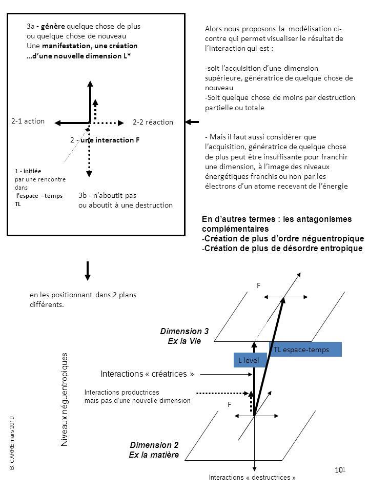 11 Alors nous proposons la modélisation ci- contre qui permet visualiser le résultat de linteraction qui est : -soit lacquisition dune dimension supérieure, génératrice de quelque chose de nouveau -Soit quelque chose de moins par destruction partielle ou totale - Mais il faut aussi considérer que lacquisition, génératrice de quelque chose de plus peut être insuffisante pour franchir une dimension, à limage des niveaux énergétiques franchis ou non par les électrons dun atome recevant de lénergie 1 - initiée par une rencontre dans lespace –temps TL 2 - une interaction F 3a - génère quelque chose de plus ou quelque chose de nouveau Une manifestation, une création …dune nouvelle dimension L* 3b - naboutit pas ou aboutit à une destruction 2-1 action 2-2 réaction 10 F F TL espace-temps L level en les positionnant dans 2 plans différents.