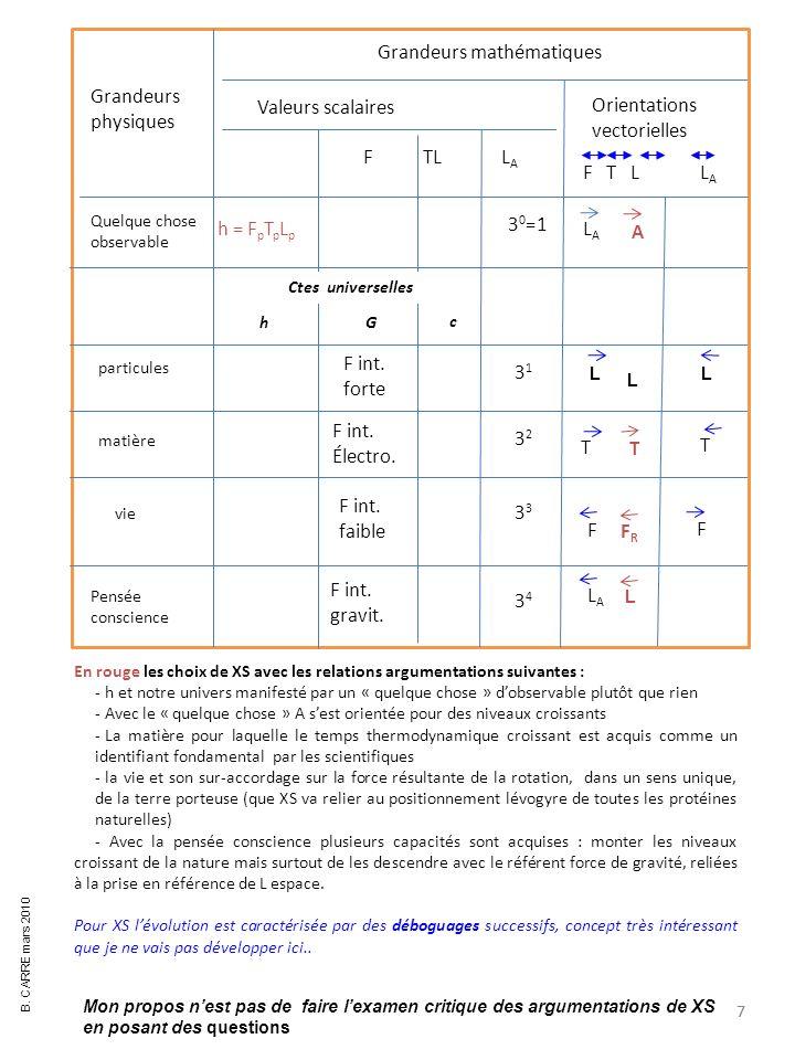 8 Q1 – Quelle relation des particules et la grandeur T Temps ( signe indifférent dans les équations) .