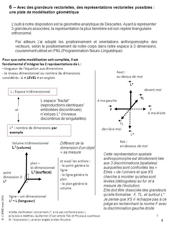 10 Exprimés en grandeurs TL,F,L* les diverses expressions, concepts se positionneraient ainsi : 9 B.