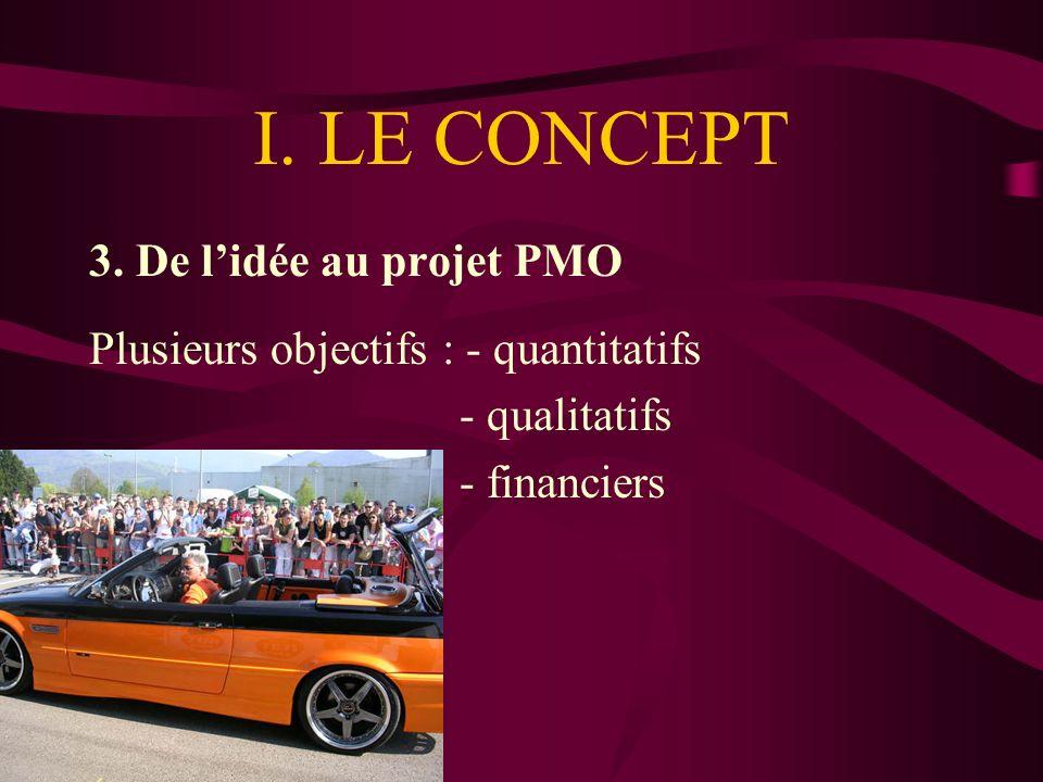 I. LE CONCEPT 3.
