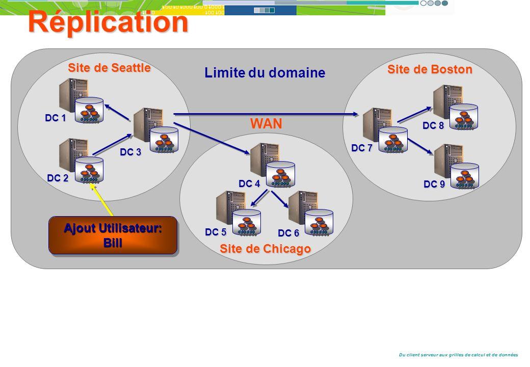 Du client serveur aux grilles de calcul et de données Limite du domaine WAN Site de Seattle DC 2 DC 1 DC 3 Site de Boston DC 7 DC 9 DC 8 Site de Chicago DC 5 DC 4 DC 6 Ajout Utilisateur: Bill Réplication