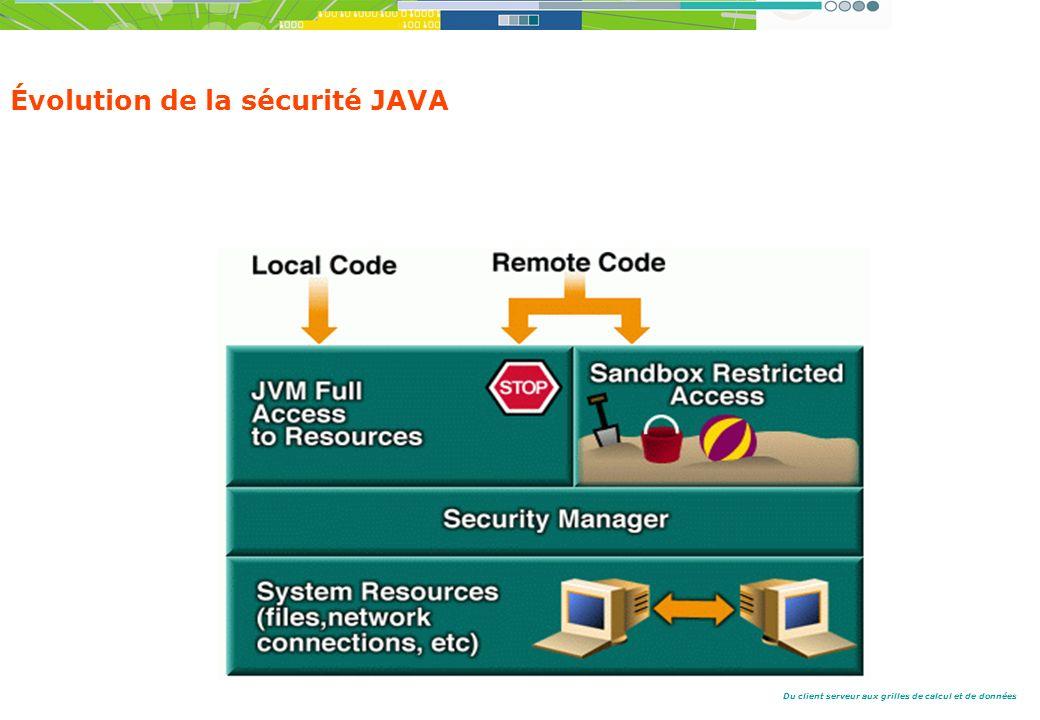 Du client serveur aux grilles de calcul et de données Évolution de la sécurité JAVA La SandBox 1.0