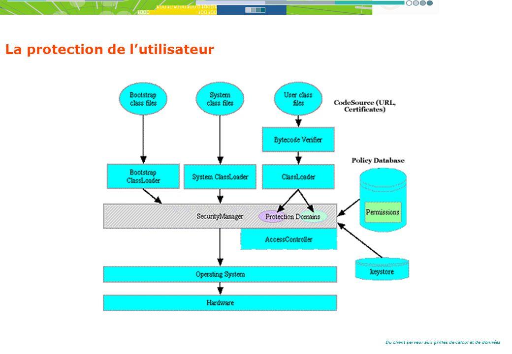 Du client serveur aux grilles de calcul et de données La protection de lutilisateur