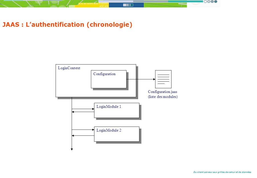 Du client serveur aux grilles de calcul et de données JAAS : Lauthentification (chronologie) LoginContext Configuration Configuration.jaas (liste des modules) LoginModule 1 LoginModule 2