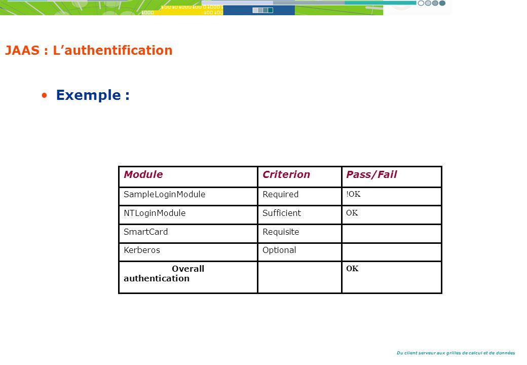 Du client serveur aux grilles de calcul et de données JAAS : Lauthentification Exemple : Failed ModuleCriterionPass/Fail SampleLoginModuleRequired !OK NTLoginModuleSufficient OK SmartCardRequisite KerberosOptional Overall authentication OK