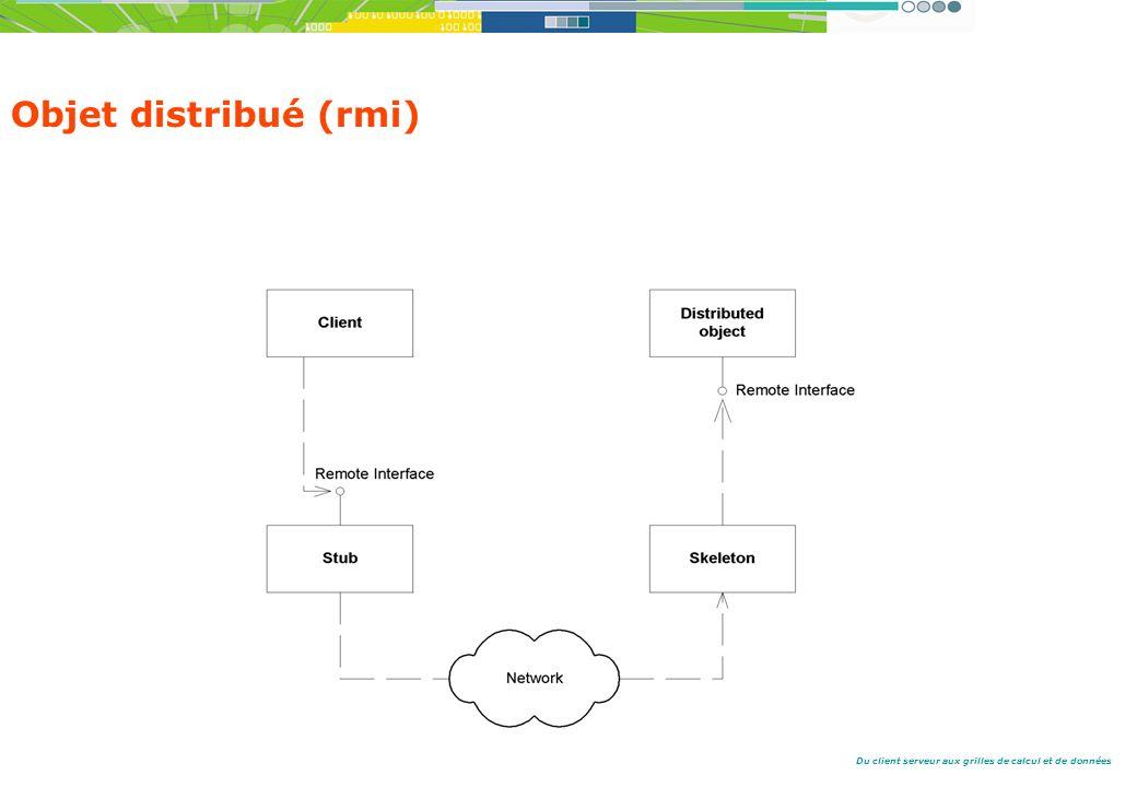 Du client serveur aux grilles de calcul et de données Objet distribué (rmi)