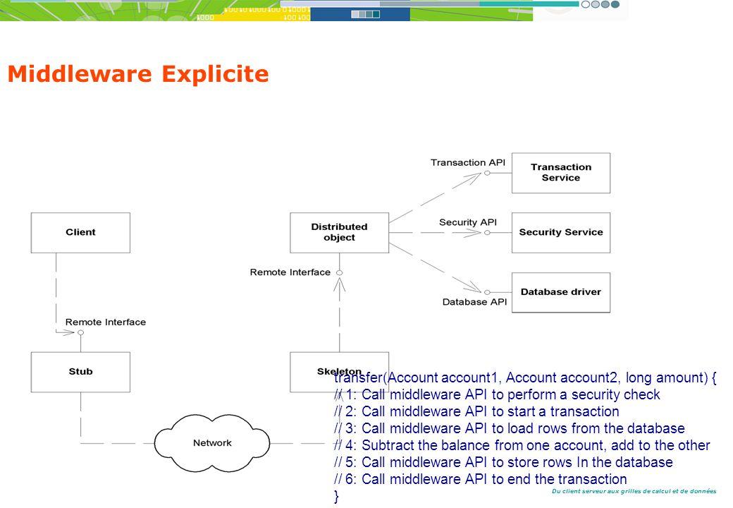Du client serveur aux grilles de calcul et de données Middleware Explicite transfer(Account account1, Account account2, long amount) { // 1: Call middleware API to perform a security check // 2: Call middleware API to start a transaction // 3: Call middleware API to load rows from the database // 4: Subtract the balance from one account, add to the other // 5: Call middleware API to store rows In the database // 6: Call middleware API to end the transaction }