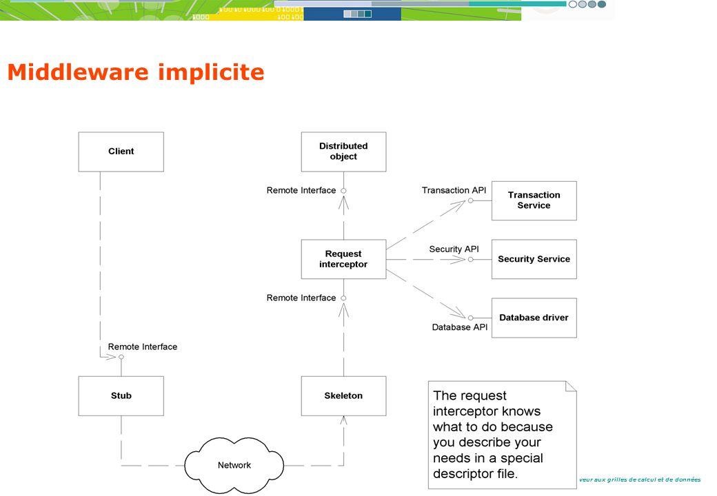 Du client serveur aux grilles de calcul et de données Middleware implicite