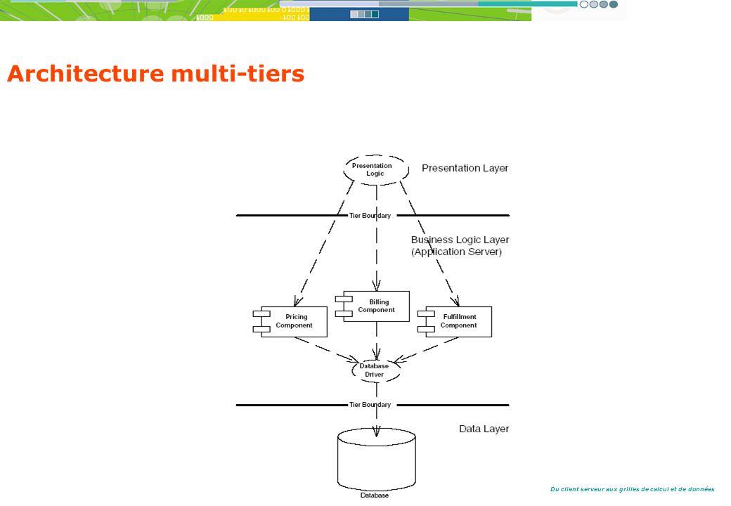 Du client serveur aux grilles de calcul et de données Architecture multi-tiers