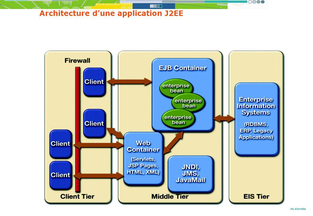 Du client serveur aux grilles de calcul et de données Architecture dune application J2EE