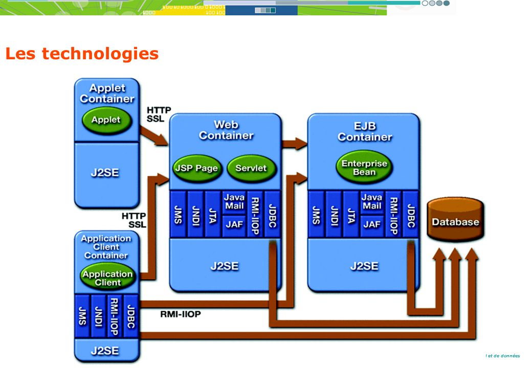 Du client serveur aux grilles de calcul et de données Les technologies