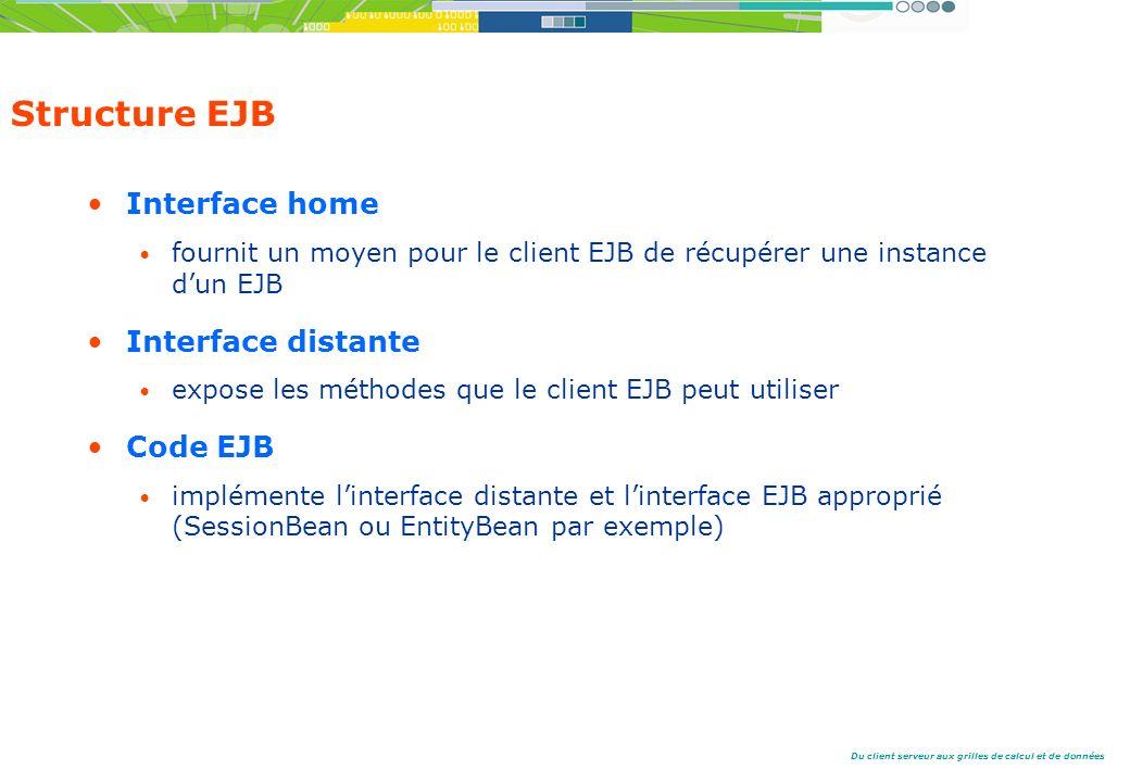 Du client serveur aux grilles de calcul et de données Structure EJB Interface home fournit un moyen pour le client EJB de récupérer une instance dun EJB Interface distante expose les méthodes que le client EJB peut utiliser Code EJB implémente linterface distante et linterface EJB approprié (SessionBean ou EntityBean par exemple)