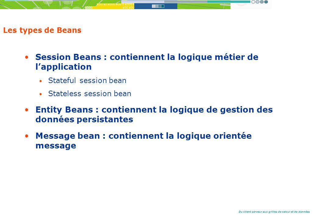 Du client serveur aux grilles de calcul et de données Les types de Beans Session Beans : contiennent la logique métier de lapplication Stateful session bean Stateless session bean Entity Beans : contiennent la logique de gestion des données persistantes Message bean : contiennent la logique orientée message