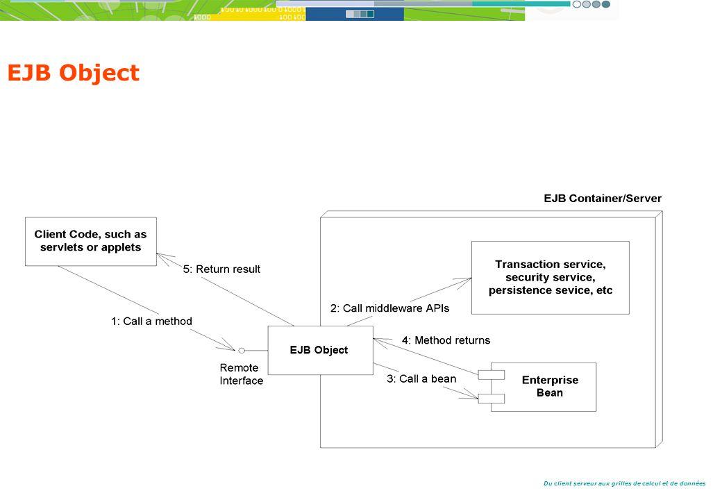Du client serveur aux grilles de calcul et de données EJB Object