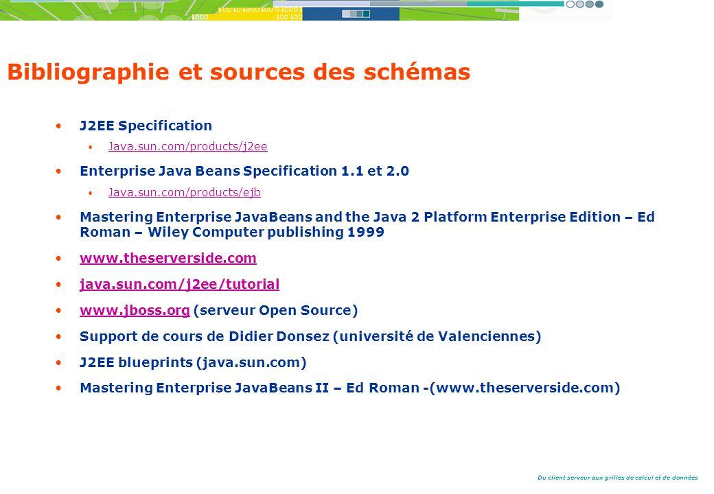 Du client serveur aux grilles de calcul et de données Bibliographie et sources des schémas J2EE Specification Java.sun.com/products/j2ee Enterprise Java Beans Specification 1.1 et 2.0 Java.sun.com/products/ejb Mastering Enterprise JavaBeans and the Java 2 Platform Enterprise Edition – Ed Roman – Wiley Computer publishing 1999 www.theserverside.com java.sun.com/j2ee/tutorial www.jboss.org (serveur Open Source)www.jboss.org Support de cours de Didier Donsez (université de Valenciennes) J2EE blueprints (java.sun.com) Mastering Enterprise JavaBeans II – Ed Roman -(www.theserverside.com)
