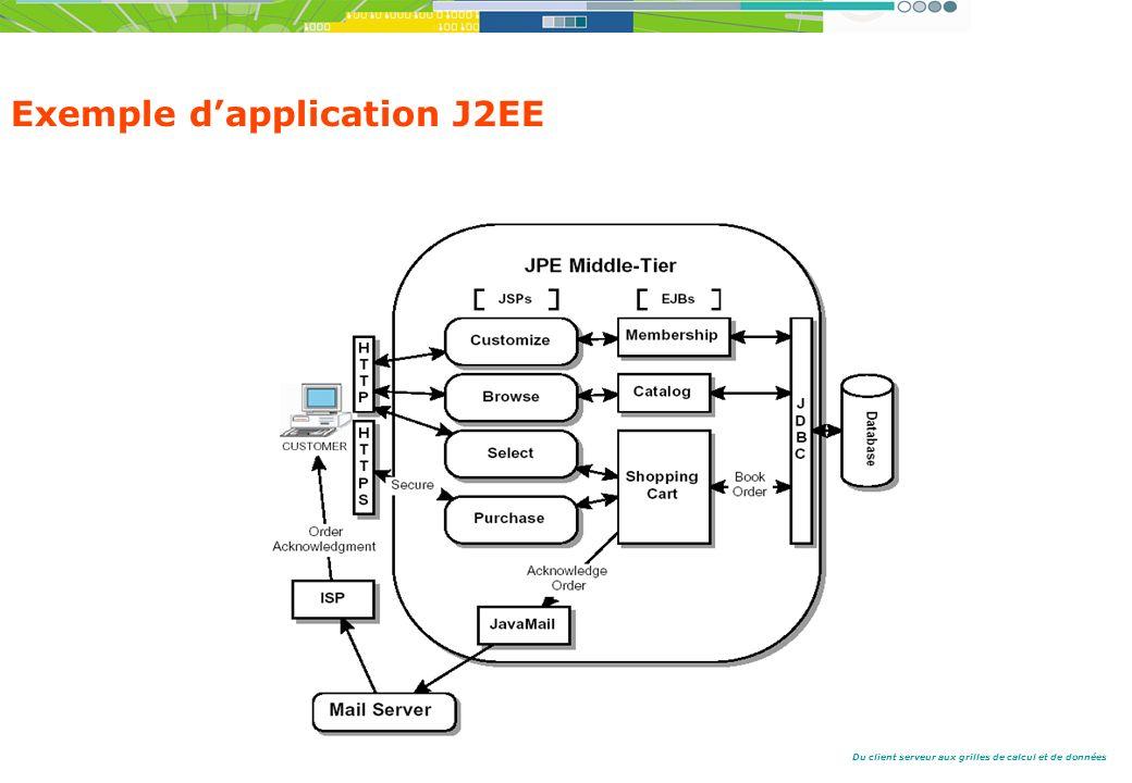Du client serveur aux grilles de calcul et de données Exemple dapplication J2EE