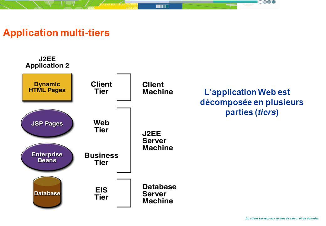 Du client serveur aux grilles de calcul et de données Application multi-tiers Lapplication Web est décomposée en plusieurs parties (tiers)
