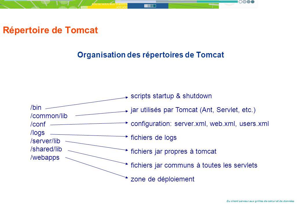 Du client serveur aux grilles de calcul et de données Répertoire de Tomcat Organisation des répertoires de Tomcat /bin /common/lib /conf /logs /server/lib /shared/lib /webapps scripts startup & shutdown jar utilisés par Tomcat (Ant, Servlet, etc.) configuration: server.xml, web.xml, users.xml fichiers de logs fichiers jar propres à tomcat fichiers jar communs à toutes les servlets zone de déploiement