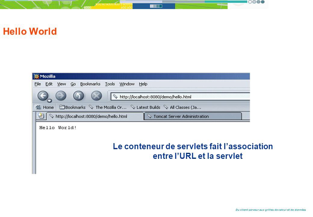 Du client serveur aux grilles de calcul et de données Hello World Le conteneur de servlets fait lassociation entre lURL et la servlet