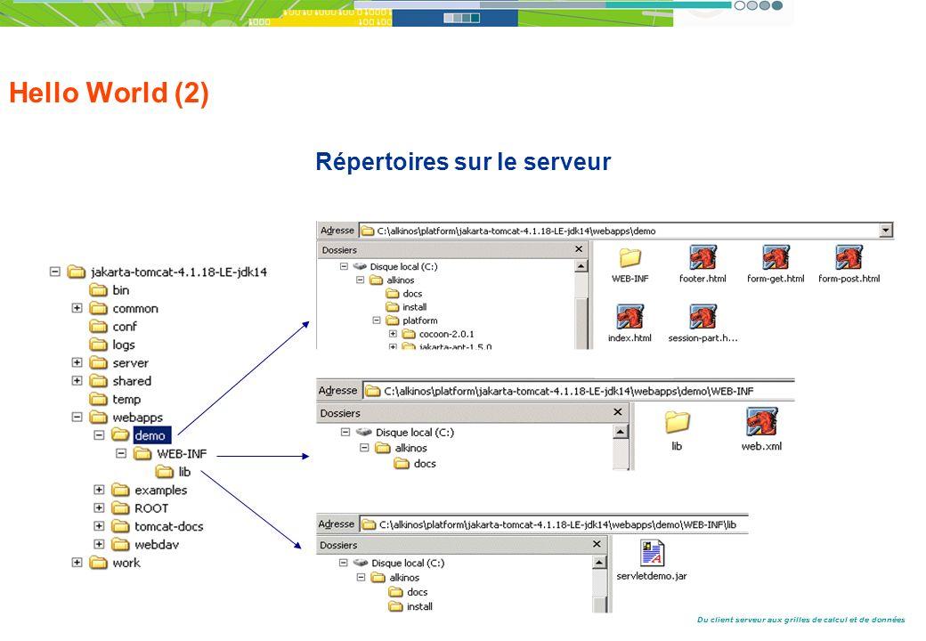 Du client serveur aux grilles de calcul et de données Hello World (2) Répertoires sur le serveur