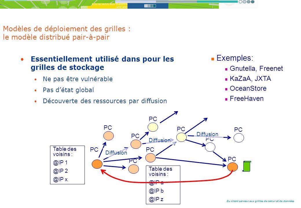 Du client serveur aux grilles de calcul et de données Modèles de déploiement des grilles : le modèle distribué pair-à-pair Essentiellement utilisé dans pour les grilles de stockage Ne pas être vulnérable Pas détat global Découverte des ressources par diffusion PC Diffusion Table des voisins : @IP 1 @IP 2 @IP x Table des voisins : @IP a @IP b @IP z Exemples: Gnutella, Freenet KaZaA, JXTA OceanStore FreeHaven