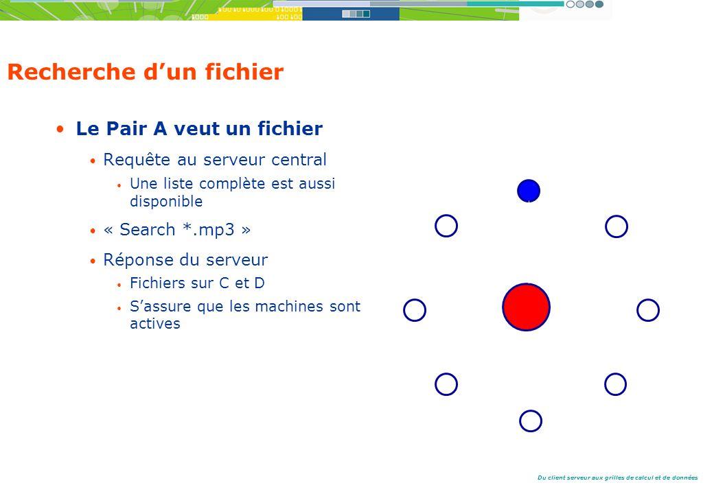 Du client serveur aux grilles de calcul et de données Recherche dun fichier Le Pair A veut un fichier Requête au serveur central Une liste complète est aussi disponible « Search *.mp3 » Réponse du serveur Fichiers sur C et D Sassure que les machines sont actives Pair A Pair C Pair D RequêteRéponse