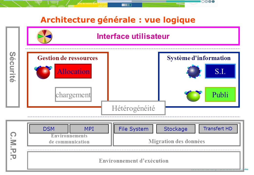 Du client serveur aux grilles de calcul et de données Architecture générale : vue logique Interface utilisateur Gestion de ressources chargement Allocation Système d information Publi S.I.